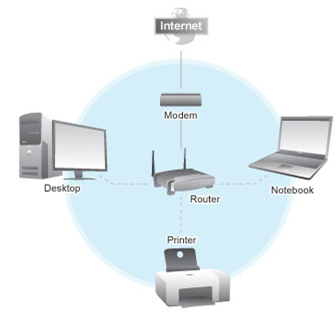 NS2 Simulation code for Wireless Network