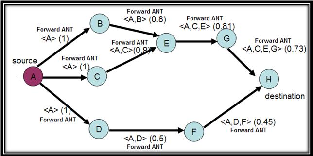 ant colony optimization thesis Ant colony optimization은 이러한 개미의 습성을 모방한 meta-heuristic이다 meta-heuristic이란 optimal에 근사한 답을 찾아낼 수 있는.