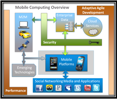Mobile computing Projects in NS2